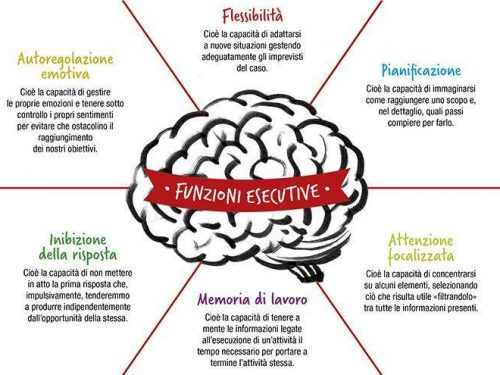 L'importanza delle Funzioni Esecutive